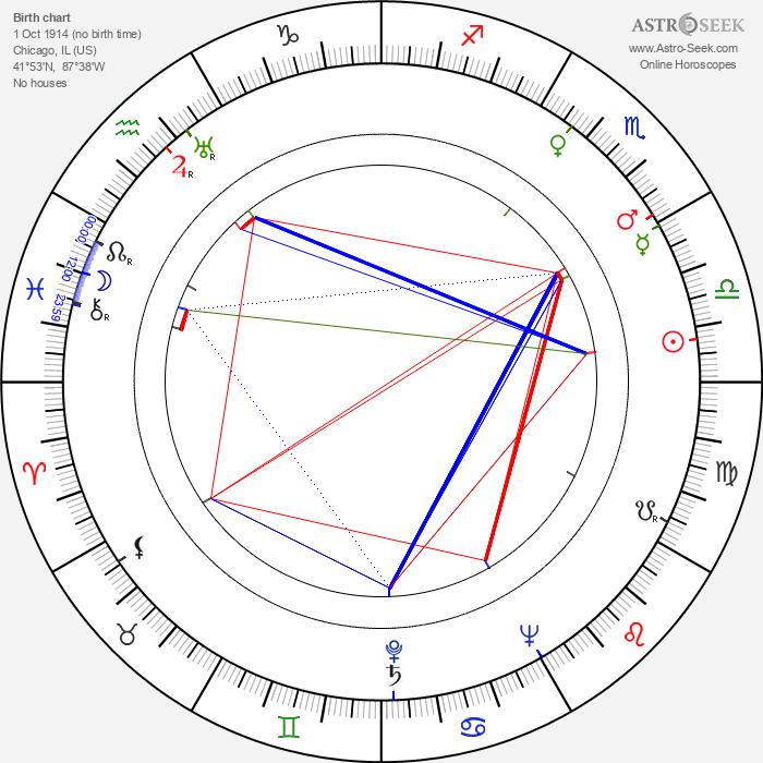 Dink Freeman - Astrology Natal Birth Chart