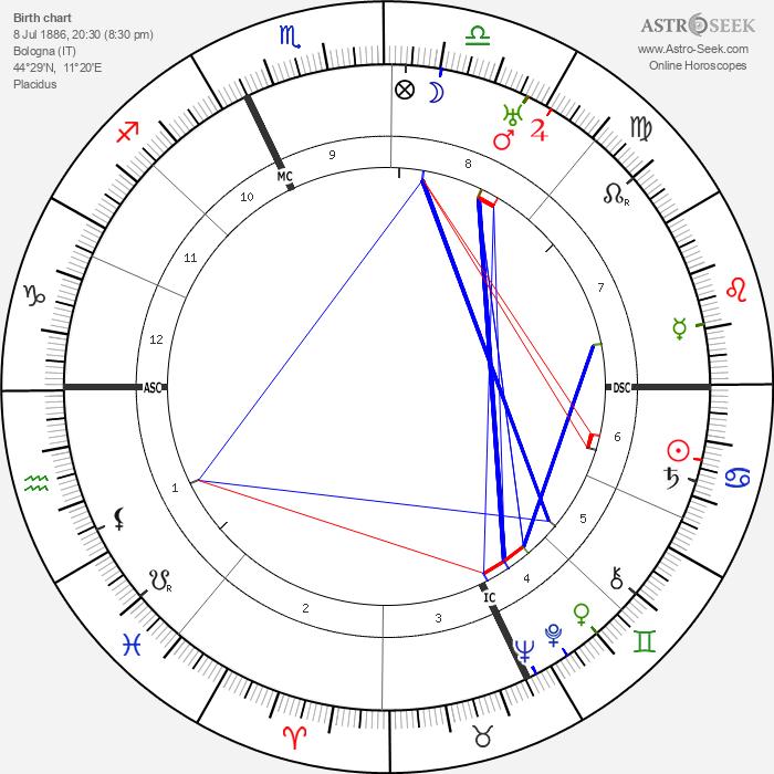 Dino Alfieri - Astrology Natal Birth Chart