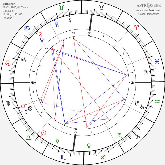 Dino Buzzati - Astrology Natal Birth Chart