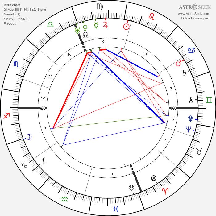 Dino Campana - Astrology Natal Birth Chart