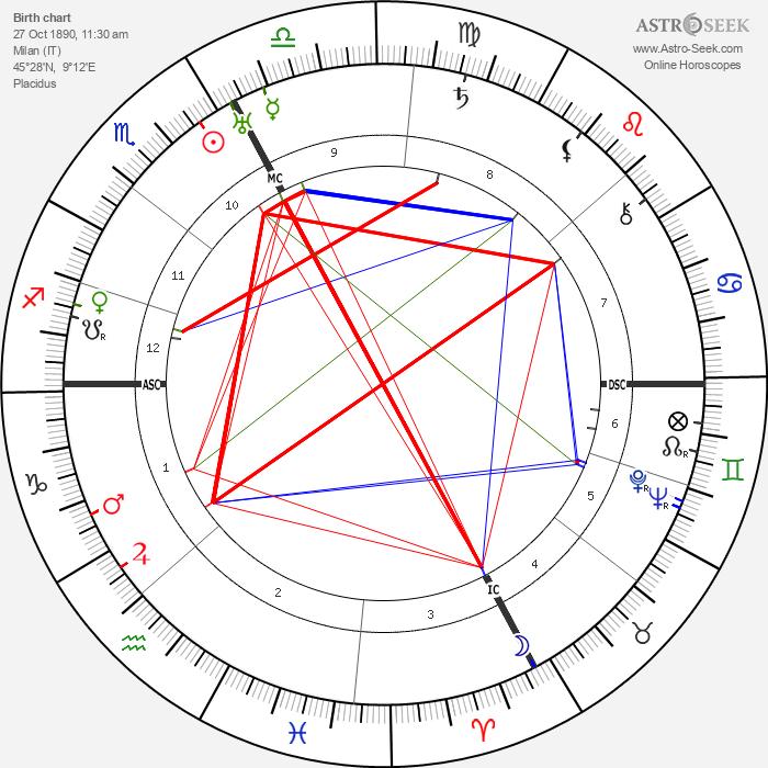 Dino Galvani - Astrology Natal Birth Chart