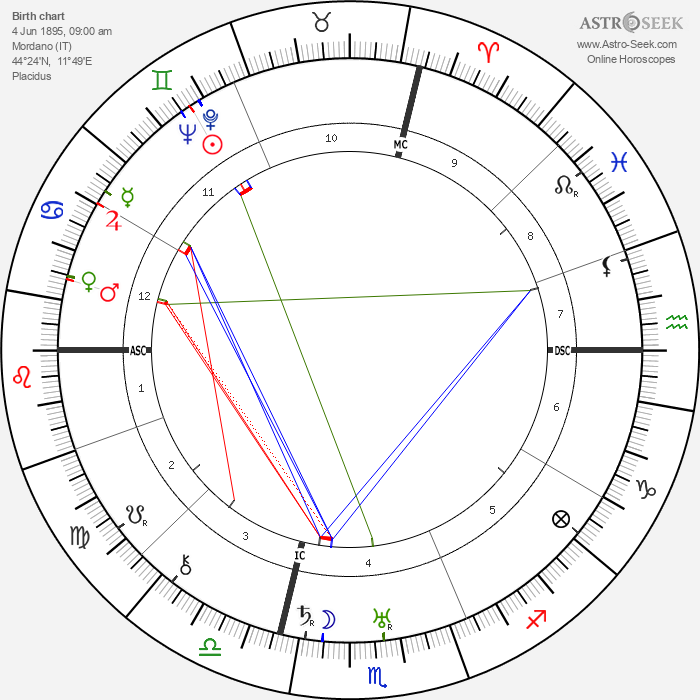Dino Grandi - Astrology Natal Birth Chart
