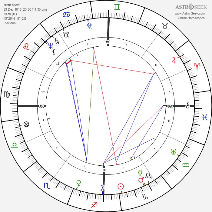 Dino Risi - Astrology Natal Birth Chart