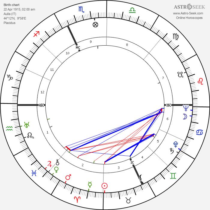 Dino Viola - Astrology Natal Birth Chart