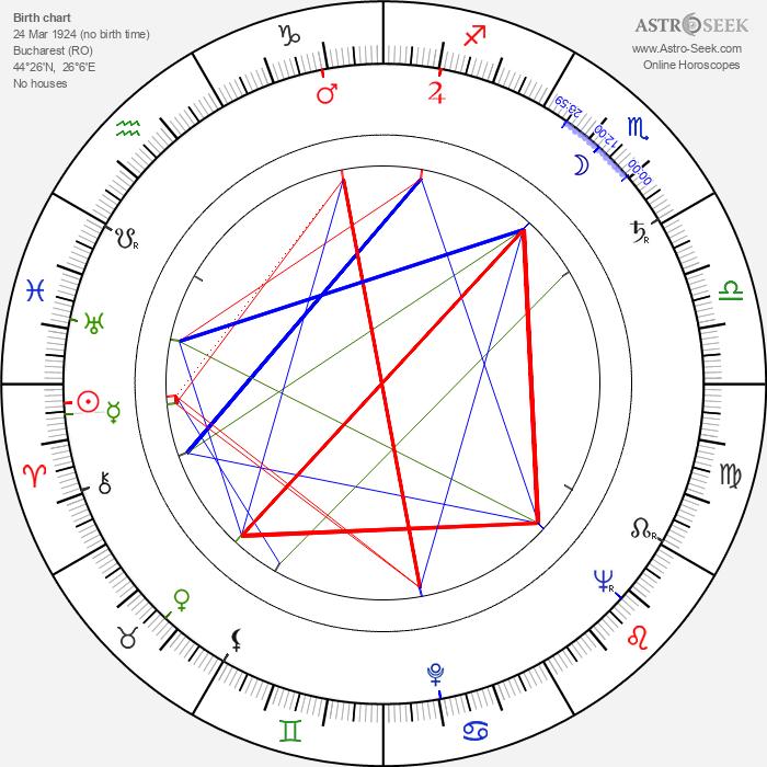 Dinu Ianculescu - Astrology Natal Birth Chart