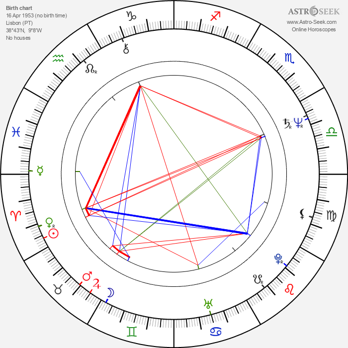 Diogo Dória - Astrology Natal Birth Chart