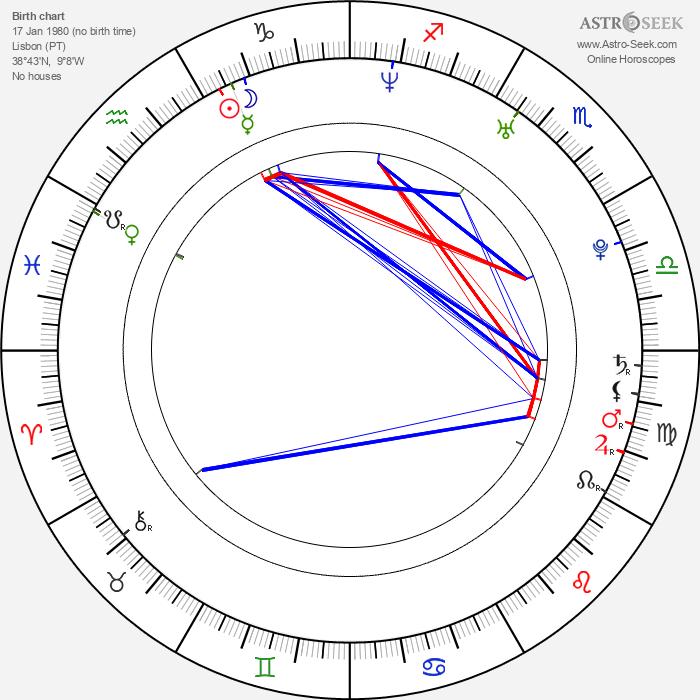 Diogo Morgado - Astrology Natal Birth Chart