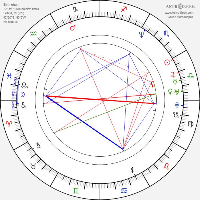 Dion Flynn - Astrology Natal Birth Chart
