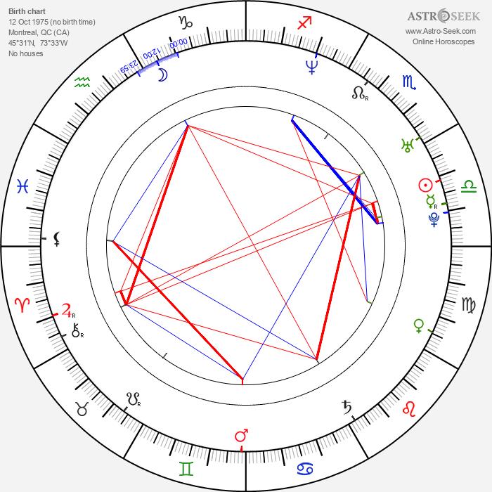 Dion Johnstone - Astrology Natal Birth Chart