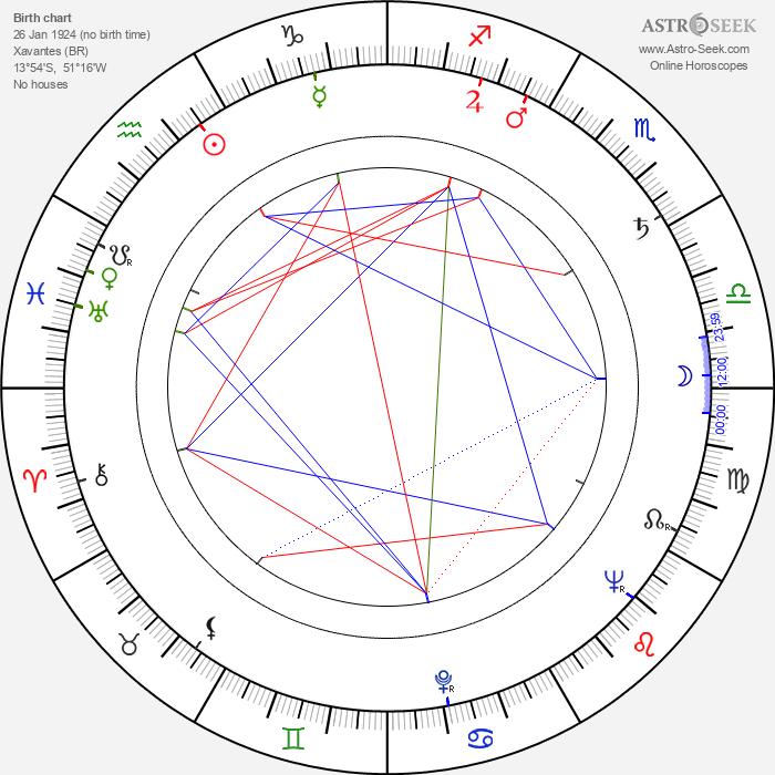 Dirce Militello - Astrology Natal Birth Chart