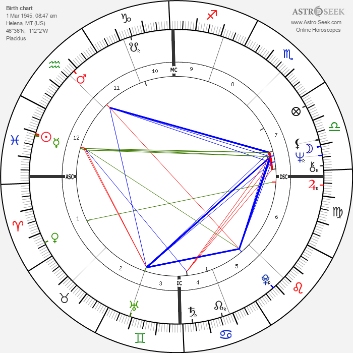 Dirk Benedict - Astrology Natal Birth Chart