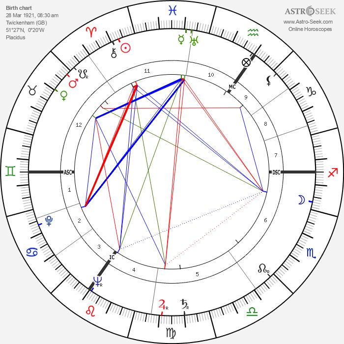 Dirk Bogarde - Astrology Natal Birth Chart