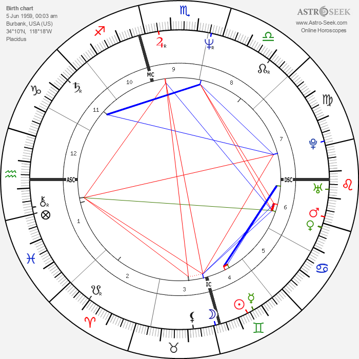 Dirk Matheson - Astrology Natal Birth Chart