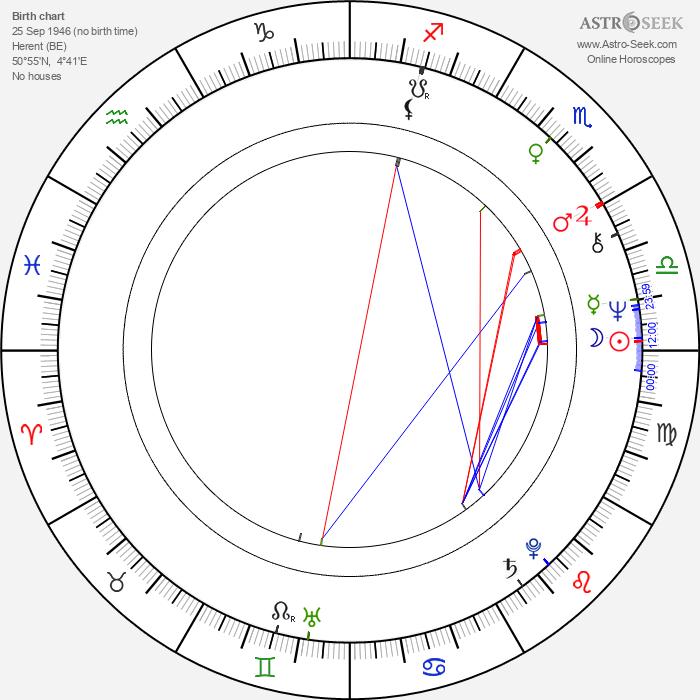 Dirk Sterckx - Astrology Natal Birth Chart