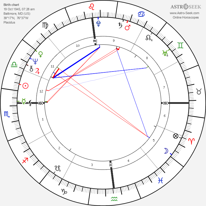 Divine - Astrology Natal Birth Chart