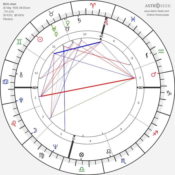 Dixie Carter - Astrology Natal Birth Chart