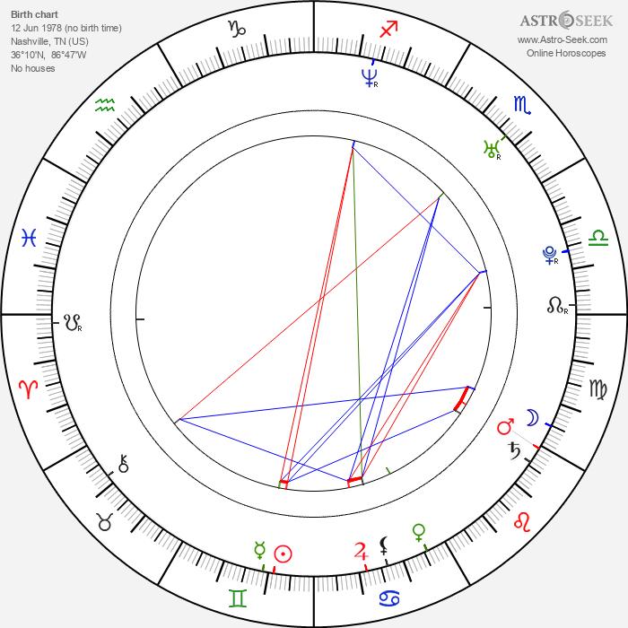 DJ Qualls - Astrology Natal Birth Chart