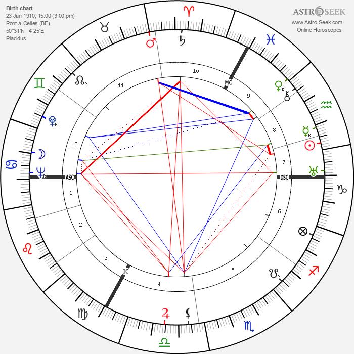 Django Reinhardt - Astrology Natal Birth Chart