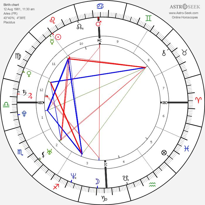 Djibril Cissé - Astrology Natal Birth Chart