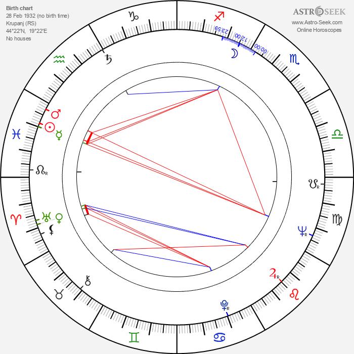 Djoko Rosic - Astrology Natal Birth Chart
