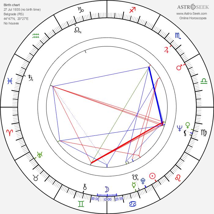 Djordje Nenadovic - Astrology Natal Birth Chart