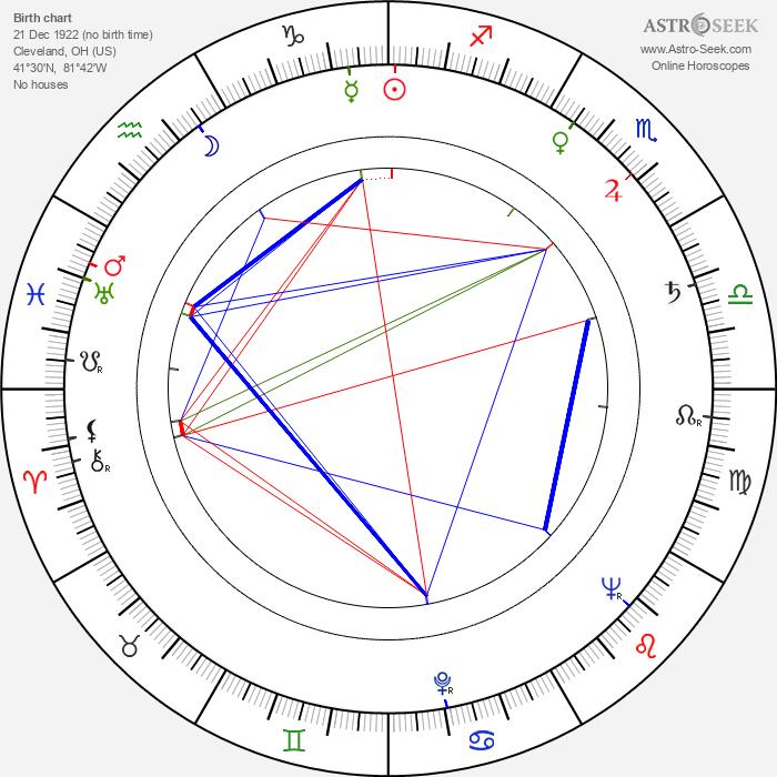 D. M. Marshman Jr. - Astrology Natal Birth Chart