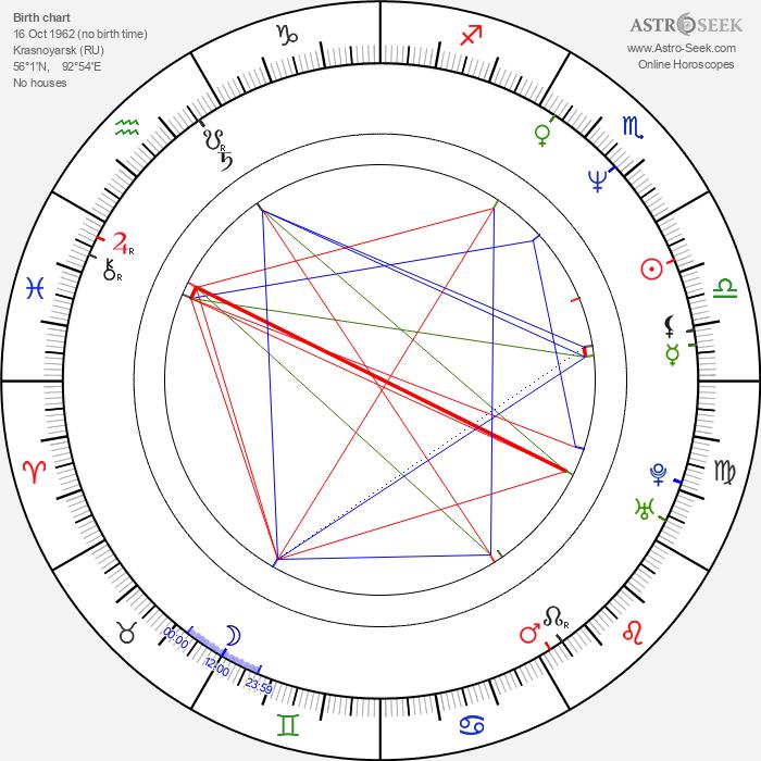 Dmitri Hvorostovsky - Astrology Natal Birth Chart