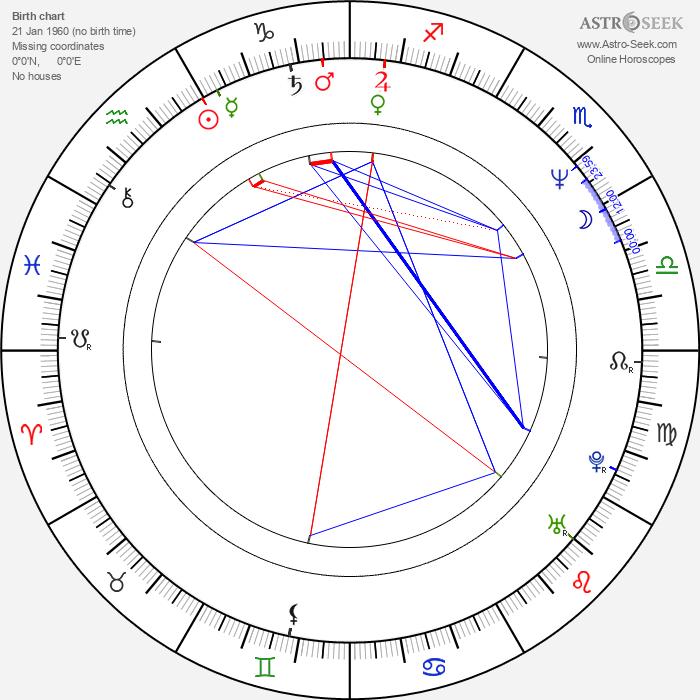 Dmitri Kharatyan - Astrology Natal Birth Chart