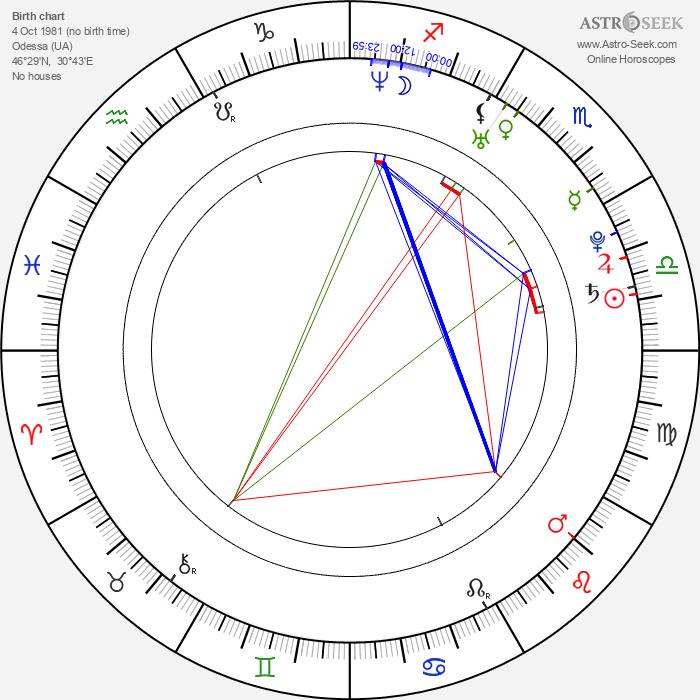 Dmitri Matsjuk - Astrology Natal Birth Chart