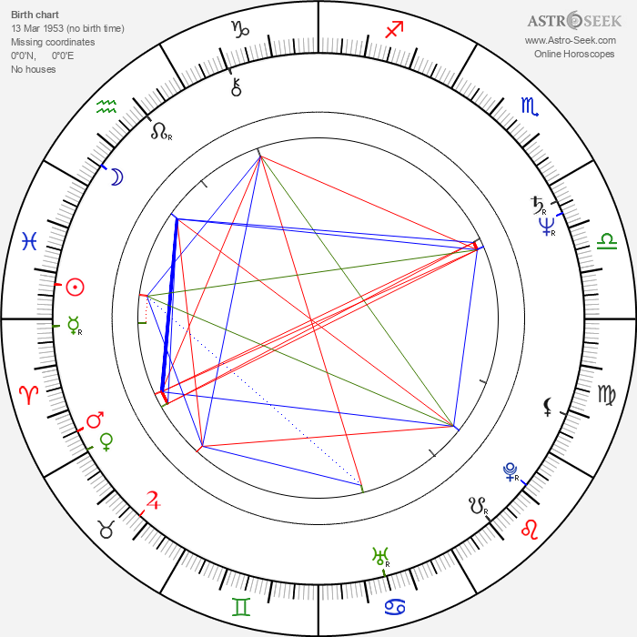 Dmitri Matveyev - Astrology Natal Birth Chart