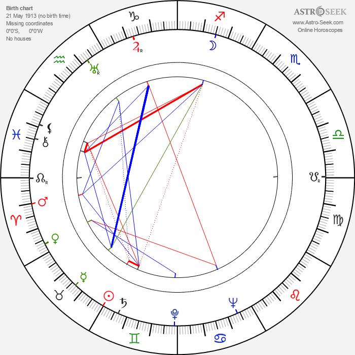 Dmitri Pavlov - Astrology Natal Birth Chart