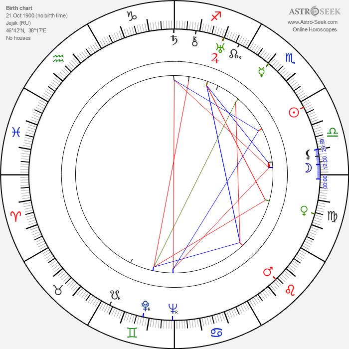 Dmitri Vasilyev - Astrology Natal Birth Chart