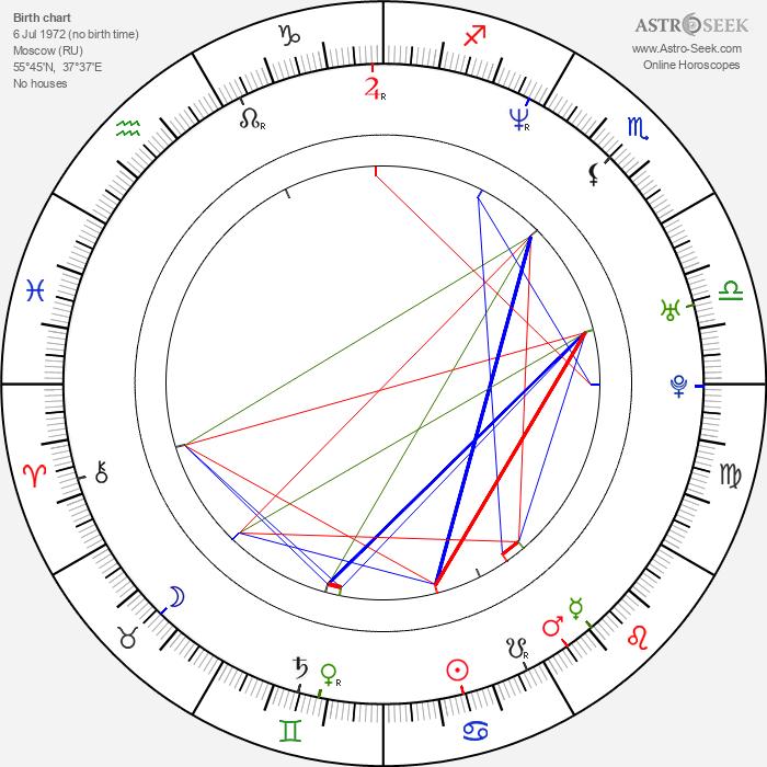 Dmitrij Fjodorov - Astrology Natal Birth Chart