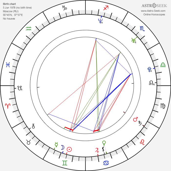 Dmitriy Kiselev - Astrology Natal Birth Chart