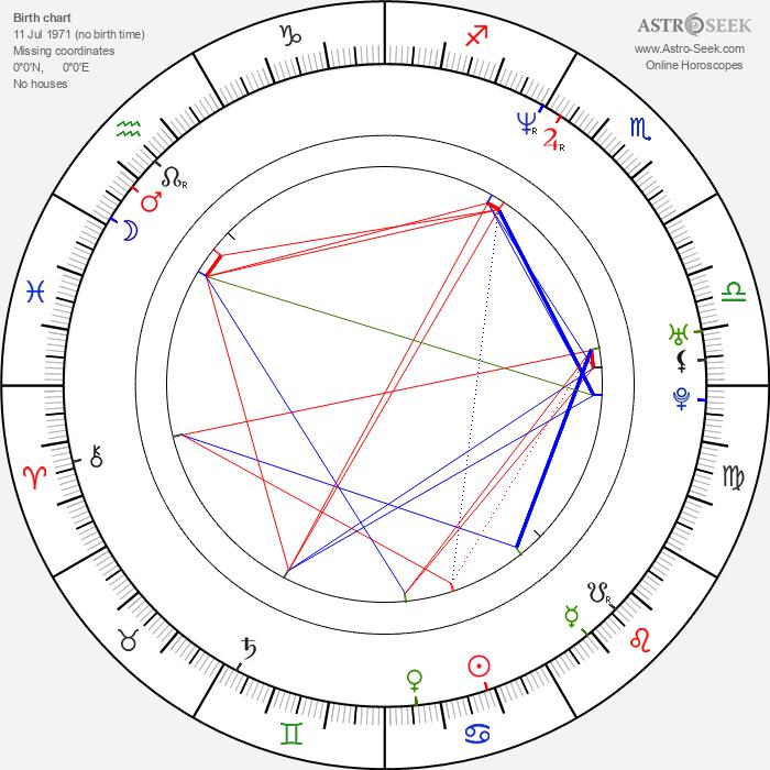 Dmitriy Korobkin - Astrology Natal Birth Chart