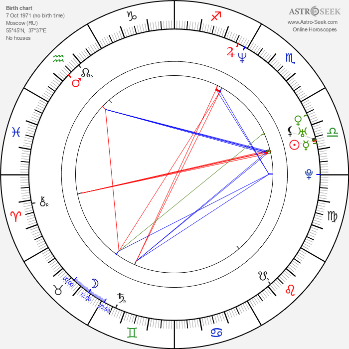 Dmitriy Orlov - Astrology Natal Birth Chart