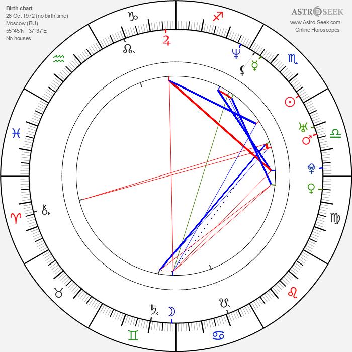 Dmitriy Ulyanov - Astrology Natal Birth Chart