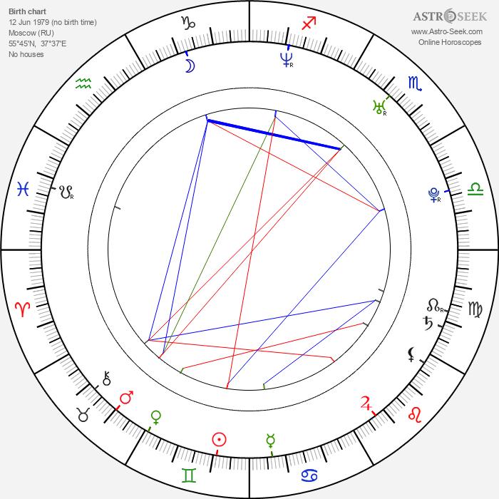 Dmitry Glukhovsky - Astrology Natal Birth Chart