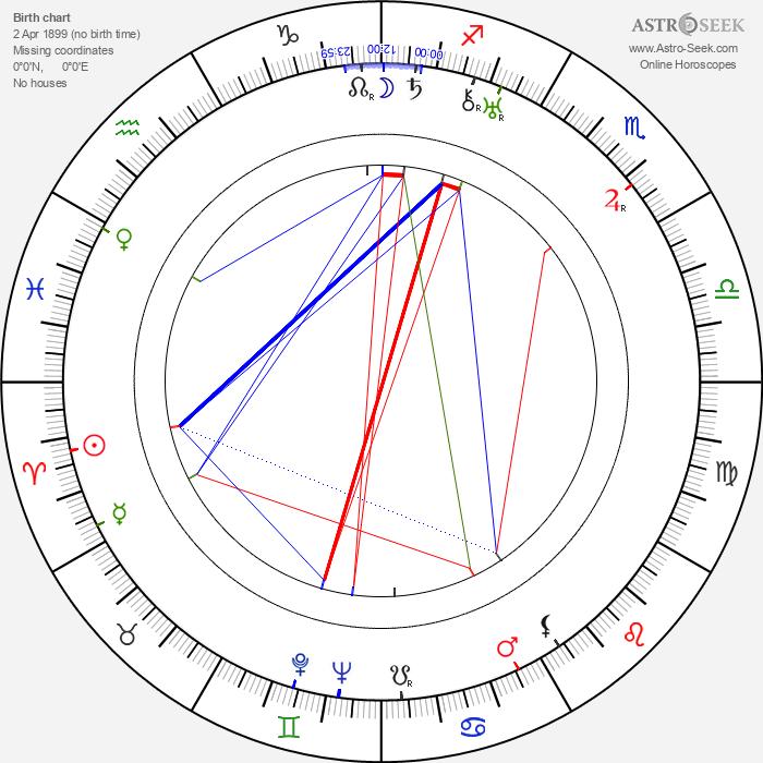 Dobieslaw Damiecki - Astrology Natal Birth Chart