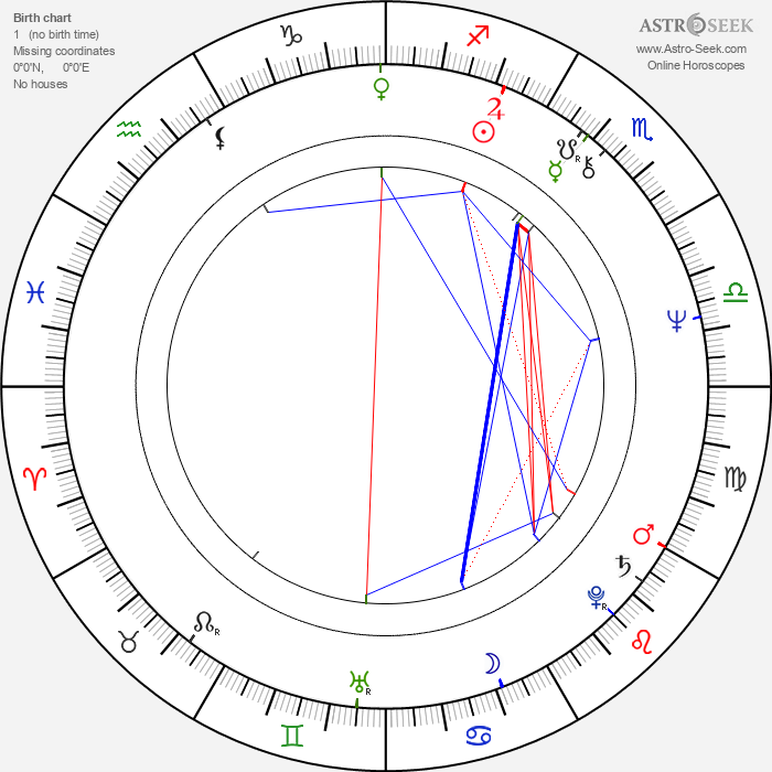 Dobrinka Stankova - Astrology Natal Birth Chart