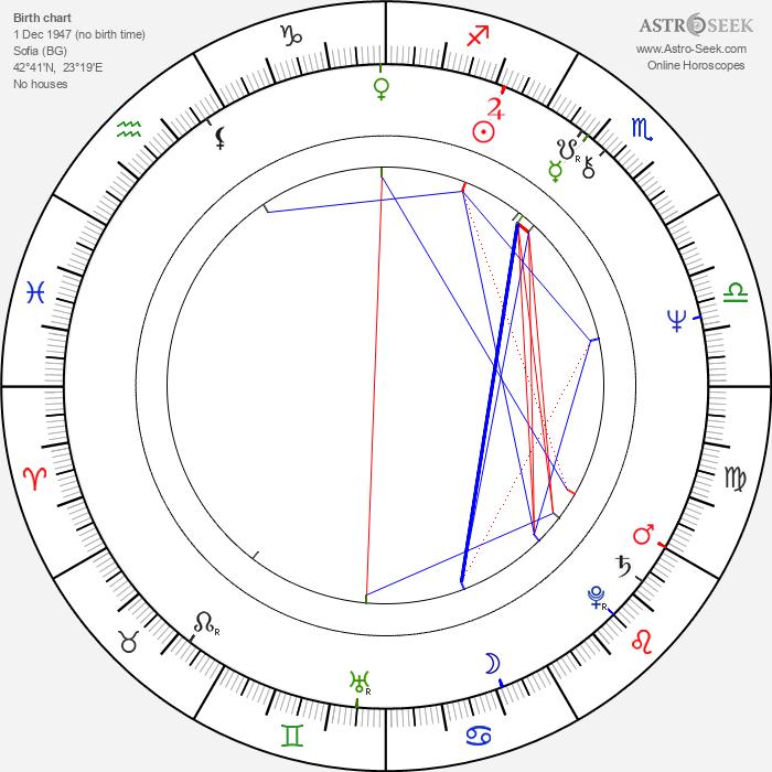Dobrinka Stankova - Astrology Natal Birth Chart