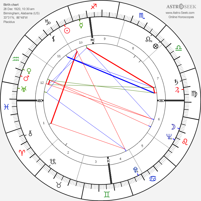 Doc Counsilman - Astrology Natal Birth Chart