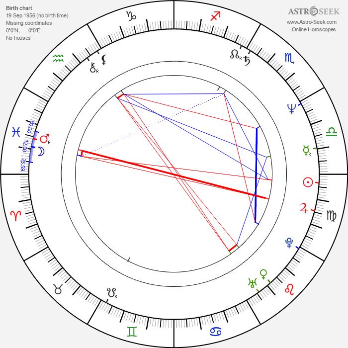 Docho Bodzhakov - Astrology Natal Birth Chart