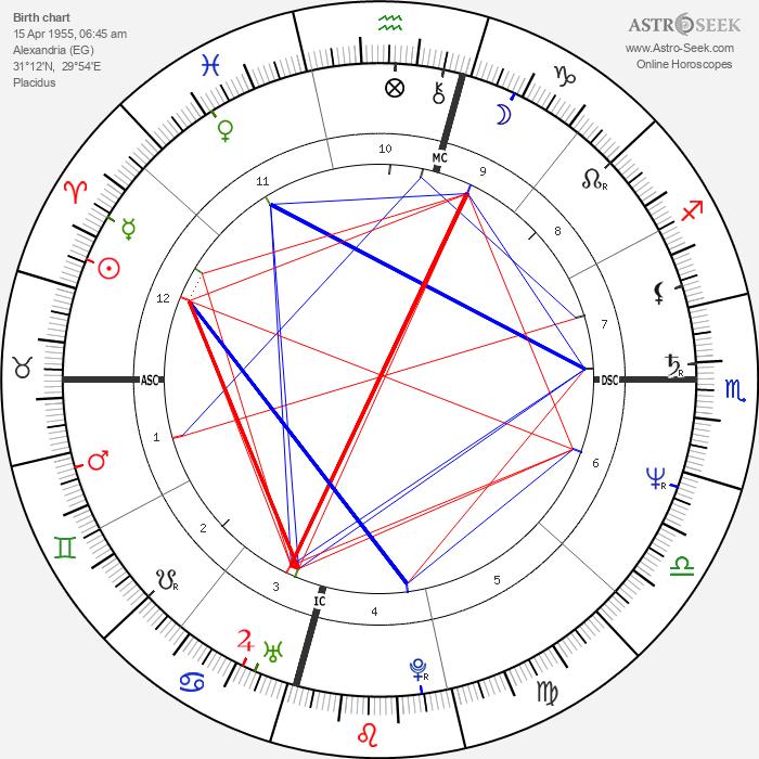 Dodi Fayed - Astrology Natal Birth Chart