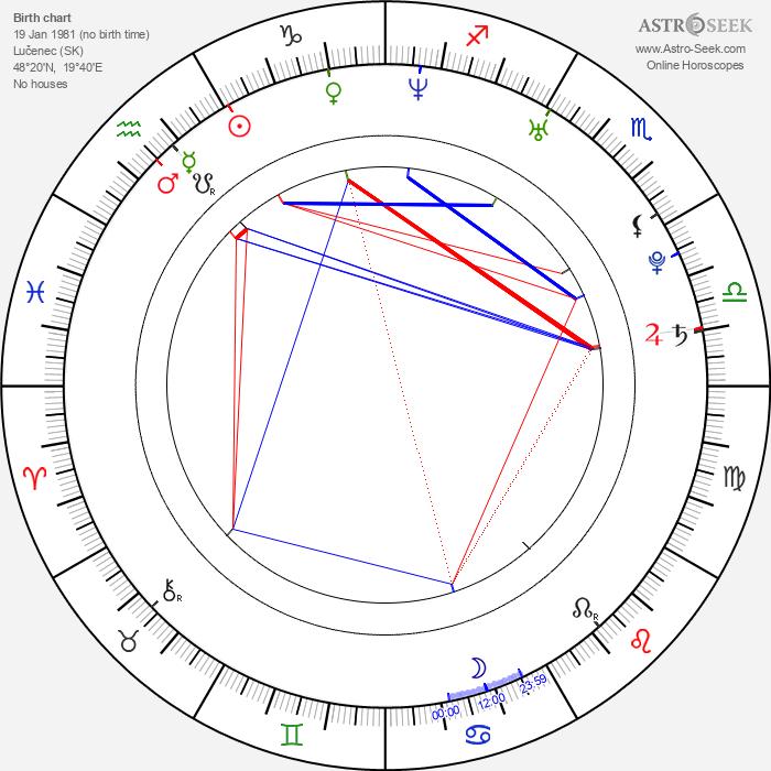 Dodo Kotman - Astrology Natal Birth Chart