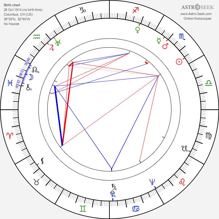 Dody Goodman - Astrology Natal Birth Chart