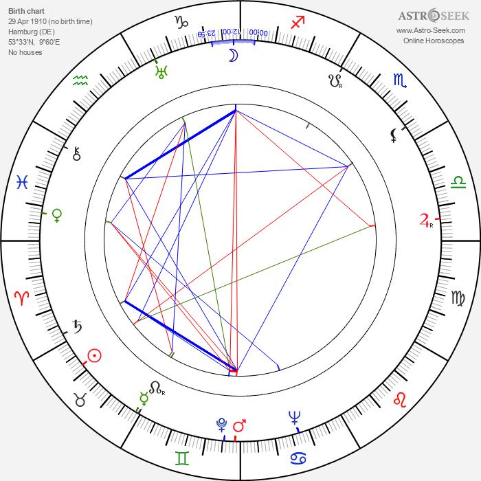 Dolly Haas - Astrology Natal Birth Chart