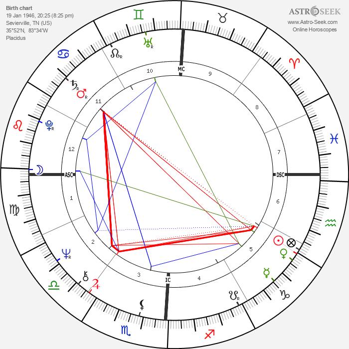 Dolly Parton - Astrology Natal Birth Chart