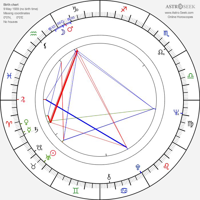 Dolores Abril - Astrology Natal Birth Chart