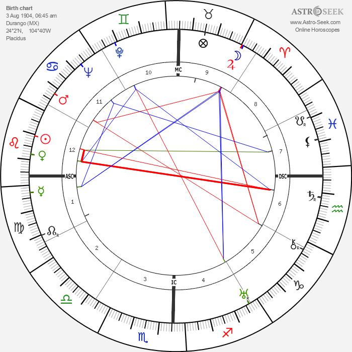 Dolores del Rio - Astrology Natal Birth Chart
